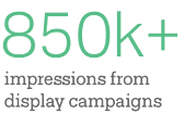 RiverVally-Stat-850kImpressions